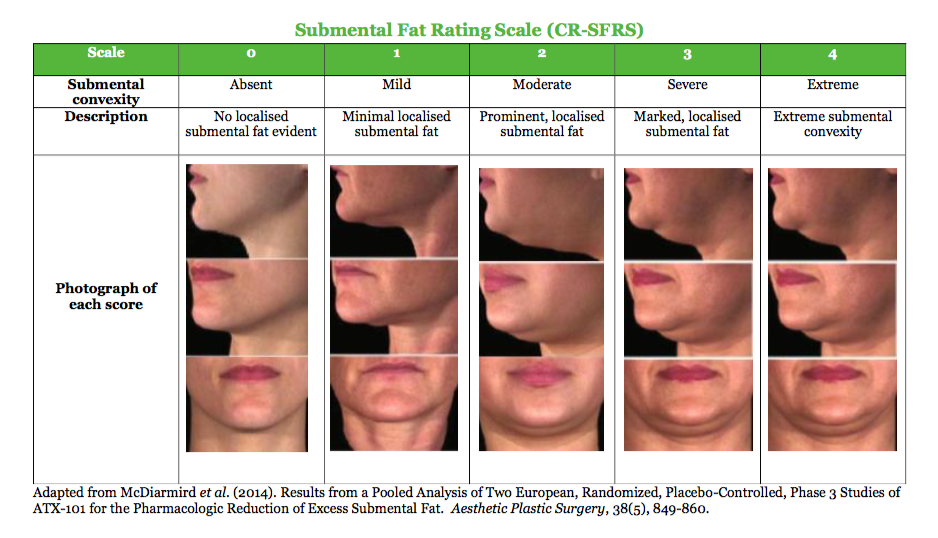 Submental Fat Scale